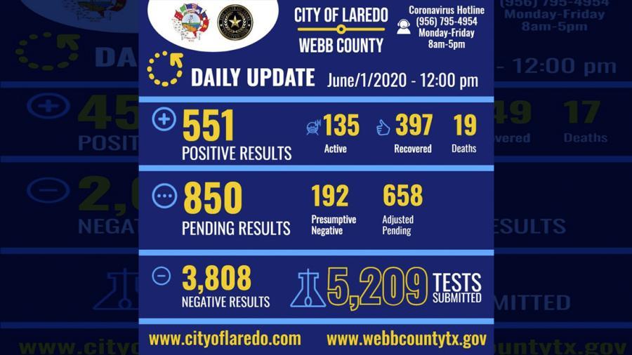 Confirman 3 nuevos casos de covid-19 en Laredo, Tx