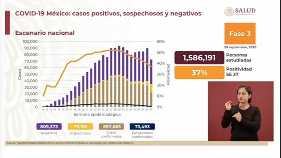 México suma 697,663 casos positivos y 73,493 muertes por COVID-19