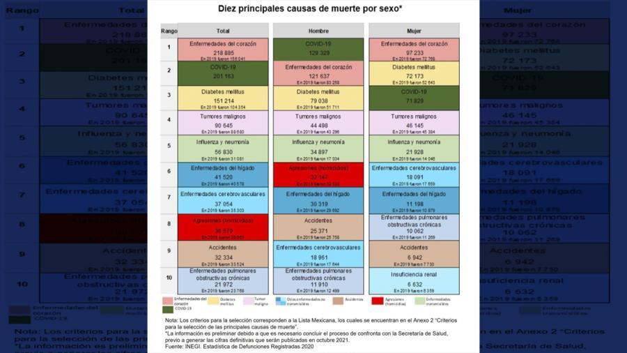 Enfermedades del corazón, COVID-19 y diabetes, las principales causas de muerte en México durante 2020