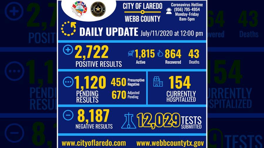 Confirman 175 nuevos casos de COVID-19 en Laredo, TX