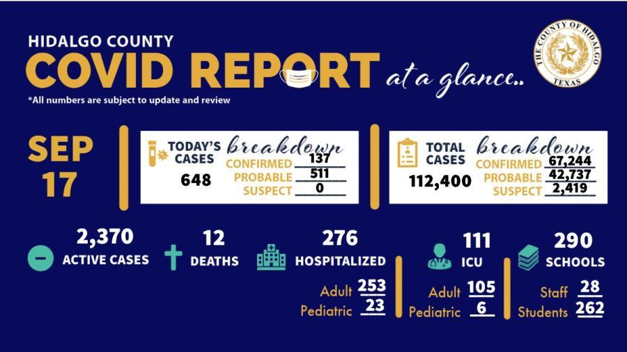 Registra Condado de Hidalgo 648 nuevos casos de COVID-19 en las últimas 24 horas