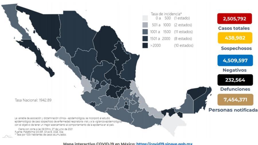 Suma México 2 Millones 505 mil 792 casos de COVID-19