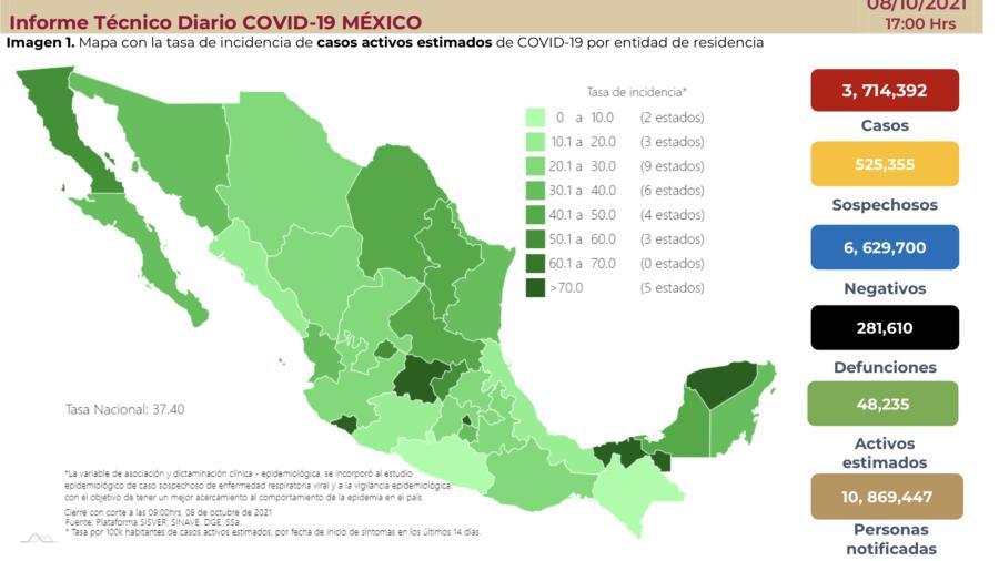 Suma México 3 millones 714 mil 392 casos de COVID-19