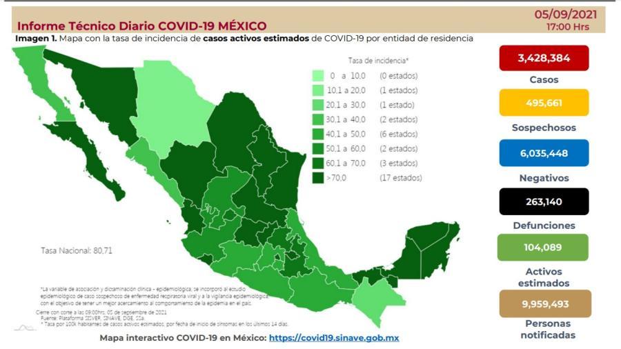 Suma México 3 millones 428 mil 384 casos de COVID-19