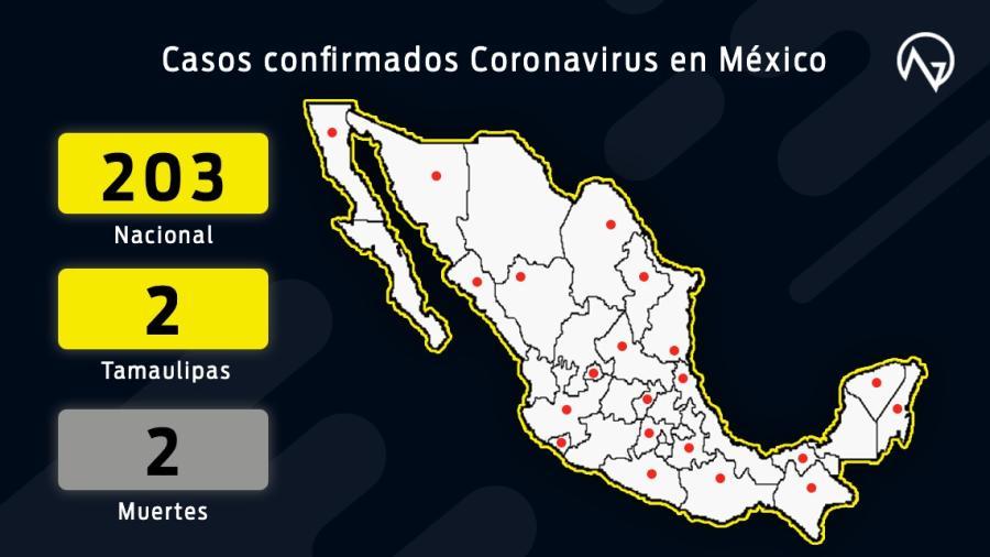 203 casos confirmados de coronavirus en México