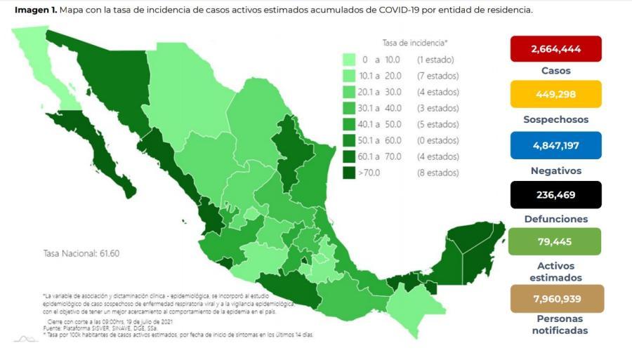 Suma México 2 Millones 664 mil 444 casos de COVID-19