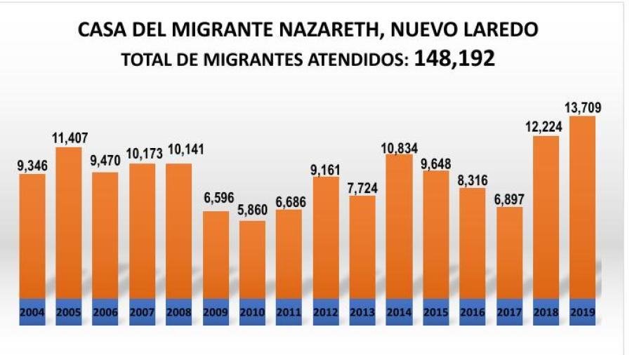 2019 el año con un mayor flujo migratorio en la historia de Casa del Migrante Nazareth