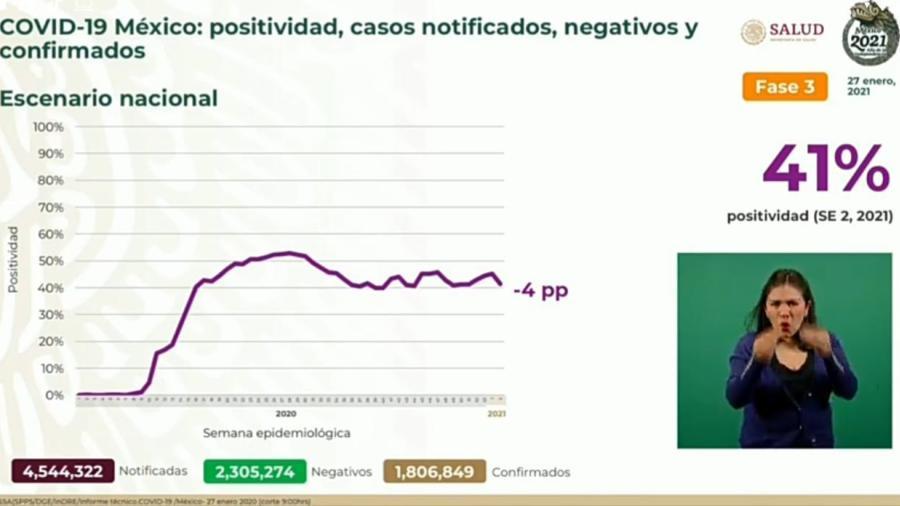 Suma México 1 Millón 806 mil 849 casos de COVID-19