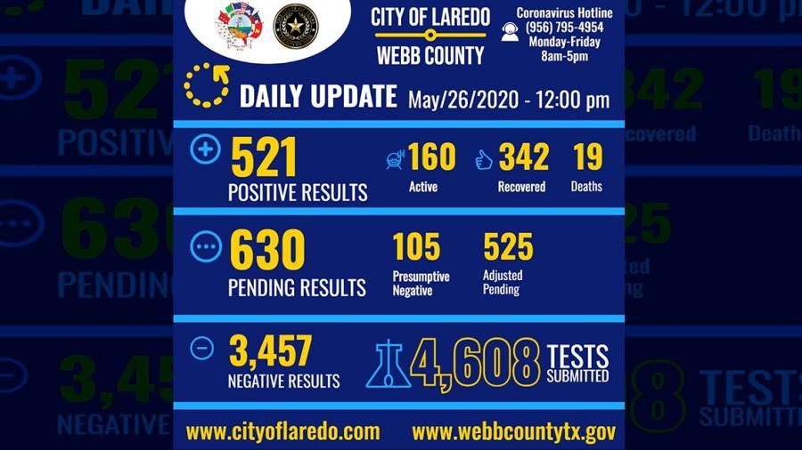 Aumenta a 521 los casos positivos de coronavirus en  Laredo, TX