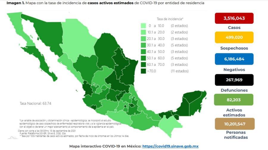 Suma México 3 millones 516 mil 043 casos de COVID-19