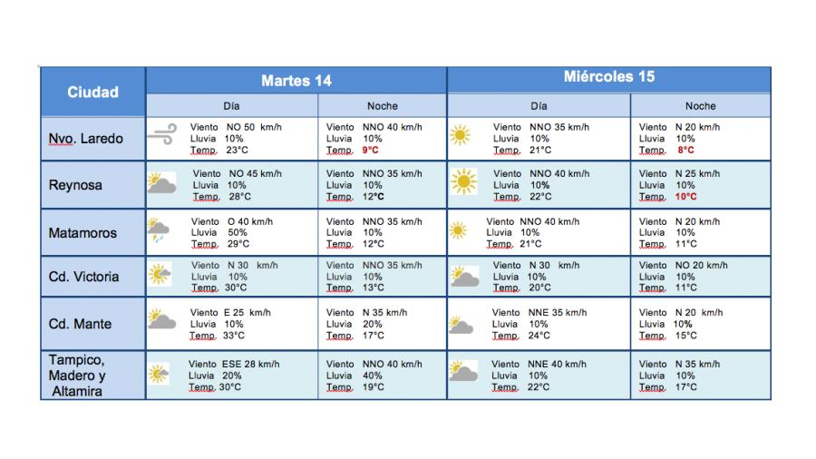 Frente frío # 28 provocará moderado descenso de temperatura