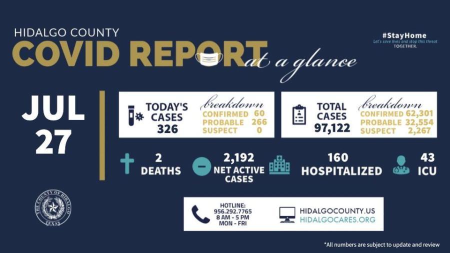 Registra condado de Hidalgo 326 nuevos casos de COVID-19
