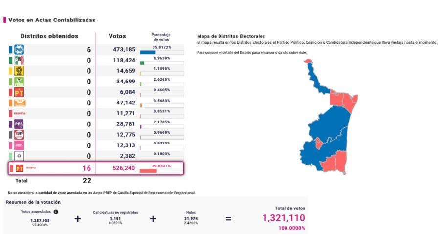 Arrasa Morena con diputaciones locales en Tamaulipas