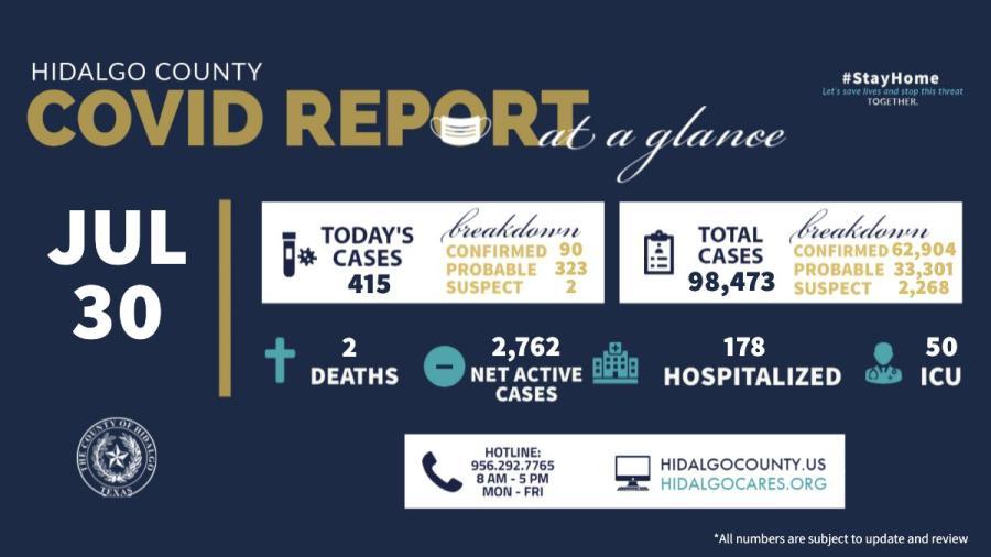 Registra condado de Hidalgo 4 nuevos casos de la variante Delta