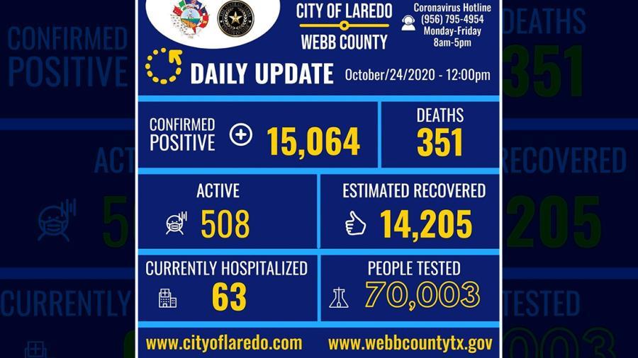 Laredo, Tx confirma 53 nuevos casos de COVID-19