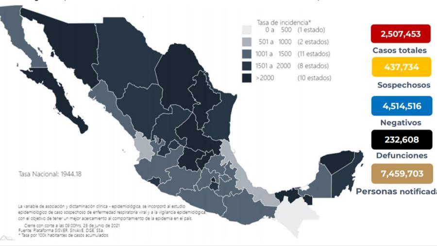 Suma México 2 Millones 507 mil 453 casos de COVID-19