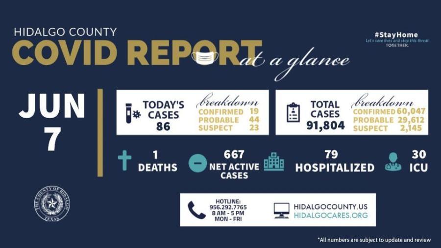 Registra condado de Hidalgo 86 nuevos casos de COVID-19