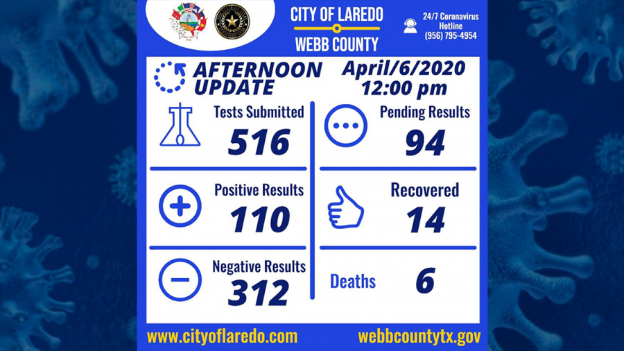 Los casos de coronavirus en Laredo, TX se elevan a 110