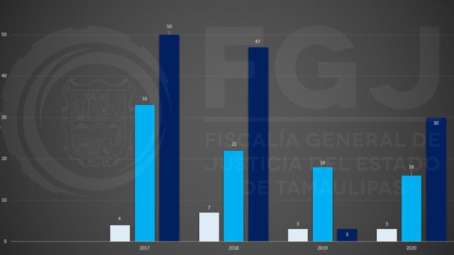 Tamaulipas presenta reducción del 91% en secuestros