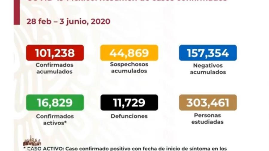 México supera 100 mil casos confirmados y 11 mil decesos por COVID-19