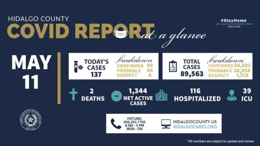 Registra condado de Hidalgo 137 nuevos casos de COVID-19