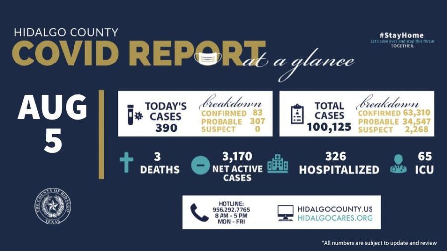 Registra condado de Hidalgo 390 nuevos casos de COVID-19
