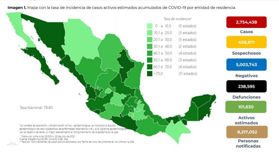 Suma México 2 Millones 754 mil 438 casos de COVID-19