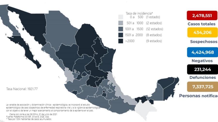 Suma México 2 Millones 478 mil 551 casos de COVID-19