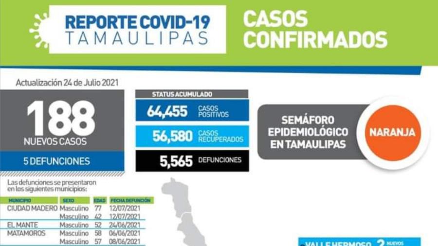Registra SST 188 nuevos casos de COVID-19 en Tamaulipas