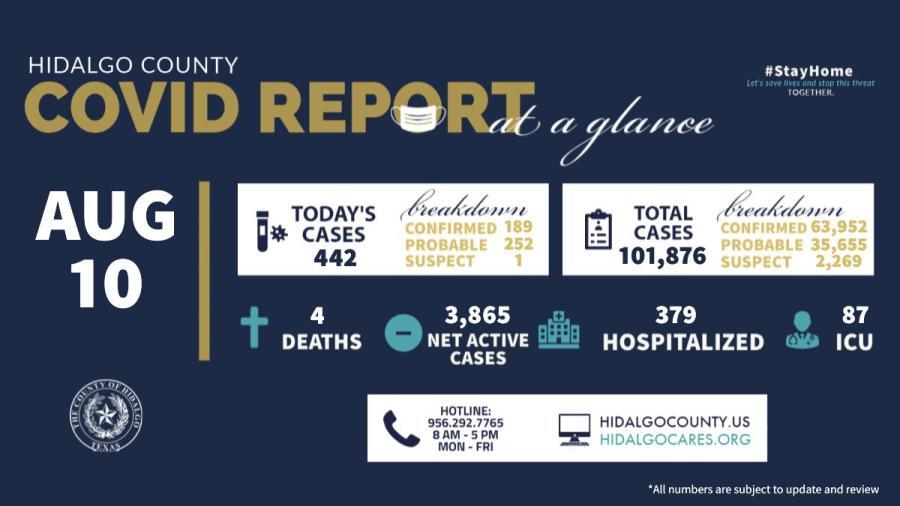 Hidalgo, TX registra 442 nuevos casos de COVID-19