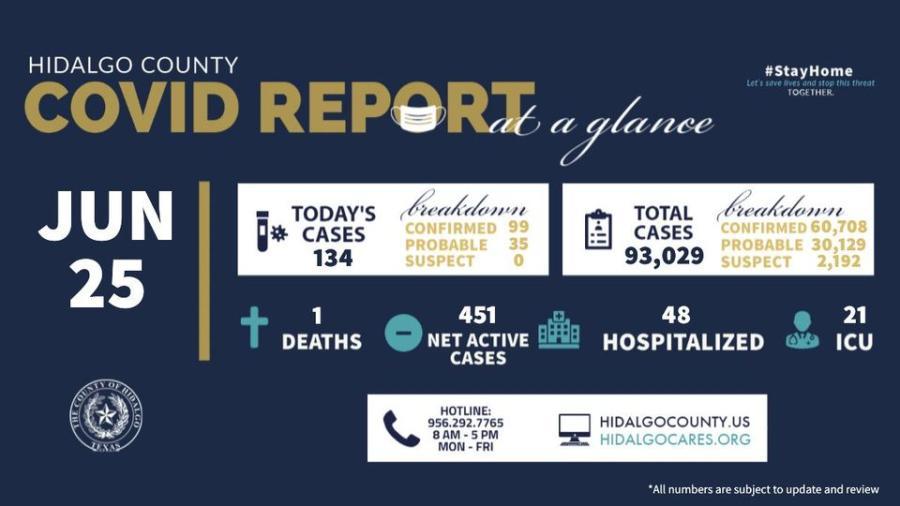 Registra condado de Hidalgo 134 nuevos casos de COVID-19
