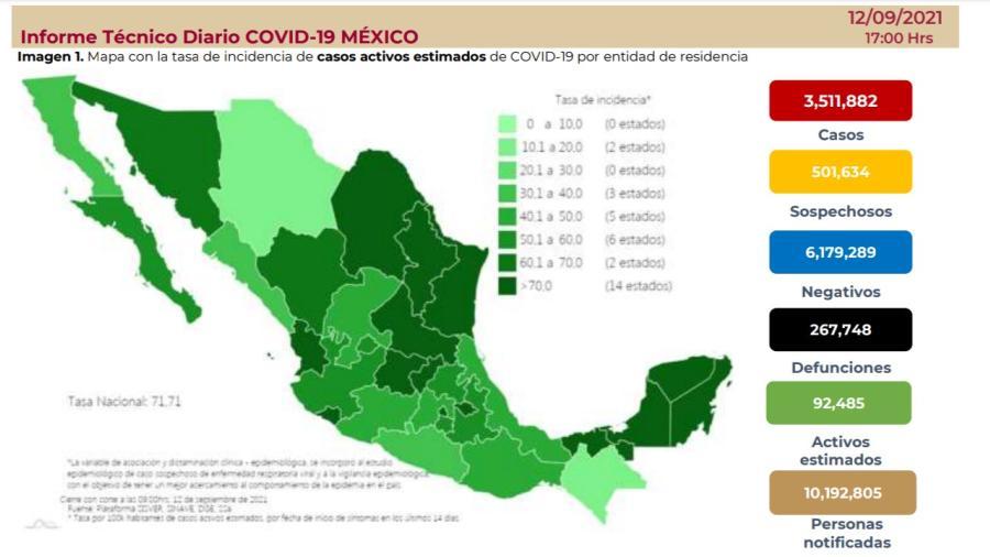 Suma México 3 millones 511 mil 882 casos de COVID-19