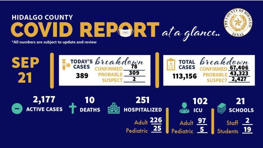 Registra Condado de Hidalgo 367 nuevos casos de COVID-19 en las últimas 24 horas