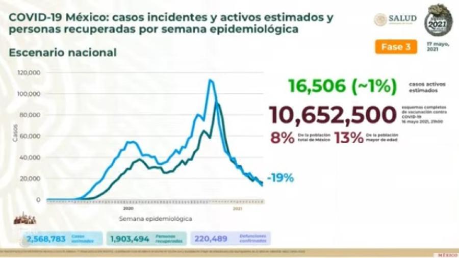 Suma México 2 Millones 382 mil 745 casos de COVID-19