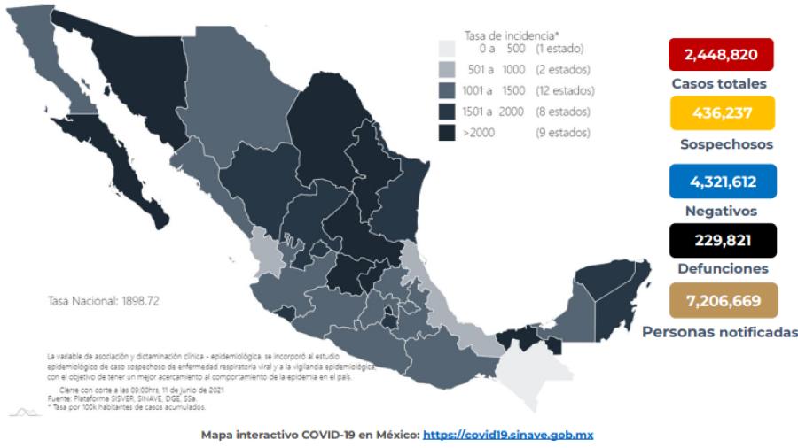 Suma México 2 Millones 448 mil 820 casos de COVID-19