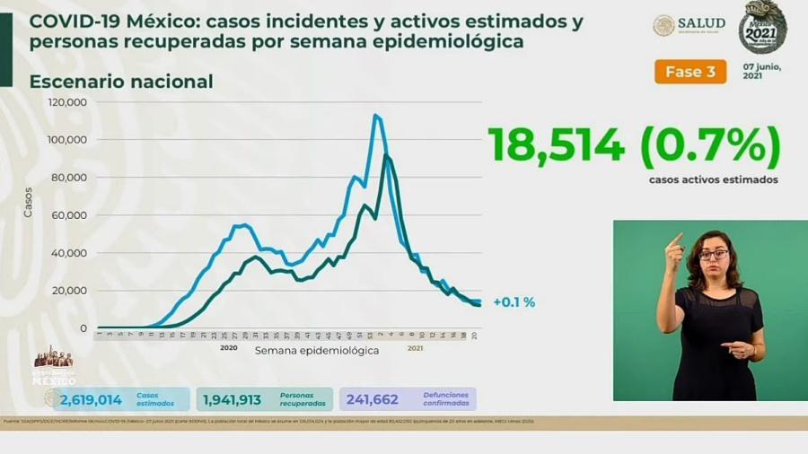 Suma México 2 Millones 434 mil 562 casos de COVID-19