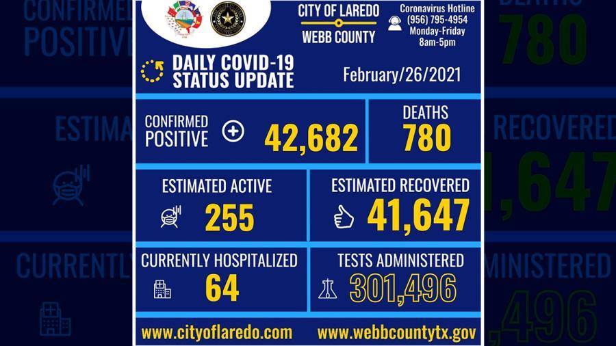 Confirma Laredo, TX 70 nuevos casos de COVID-19