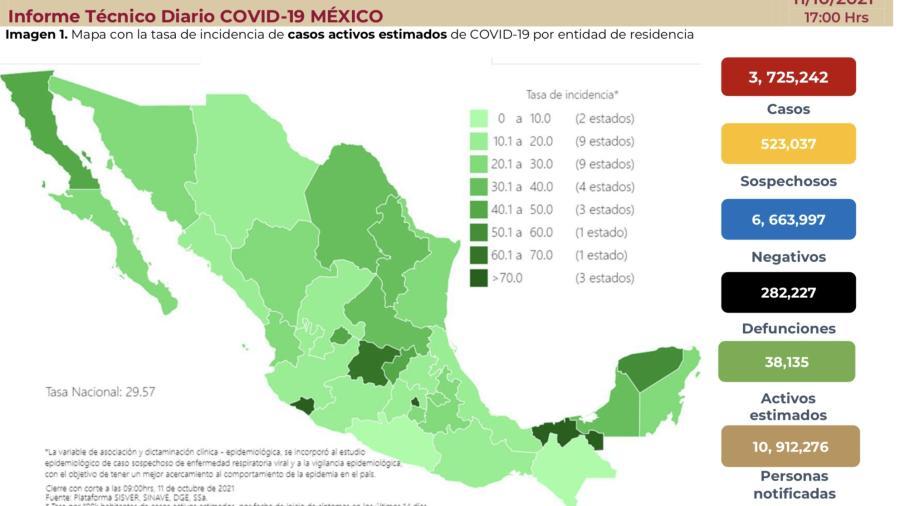 Suma México 3 millones 725 mil 242 casos de COVID-19