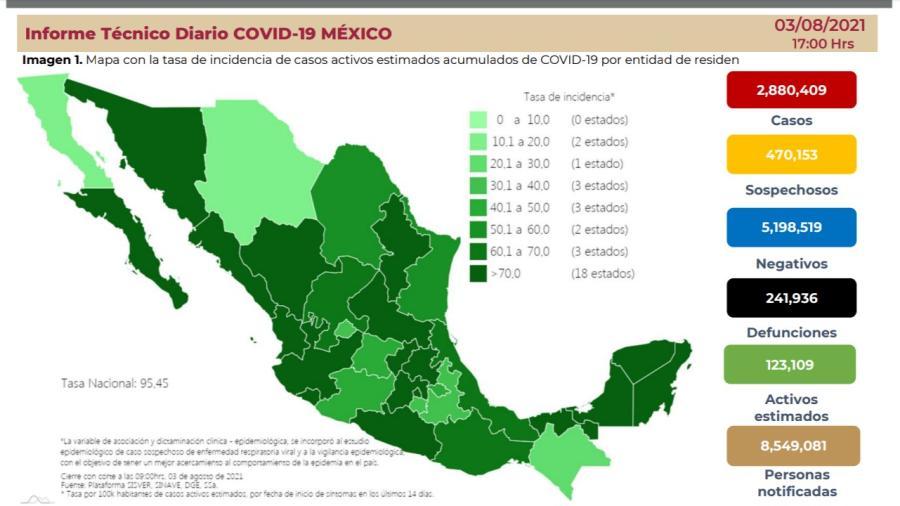 Suma México 2 Millones 880 mil 409 casos de COVID-19