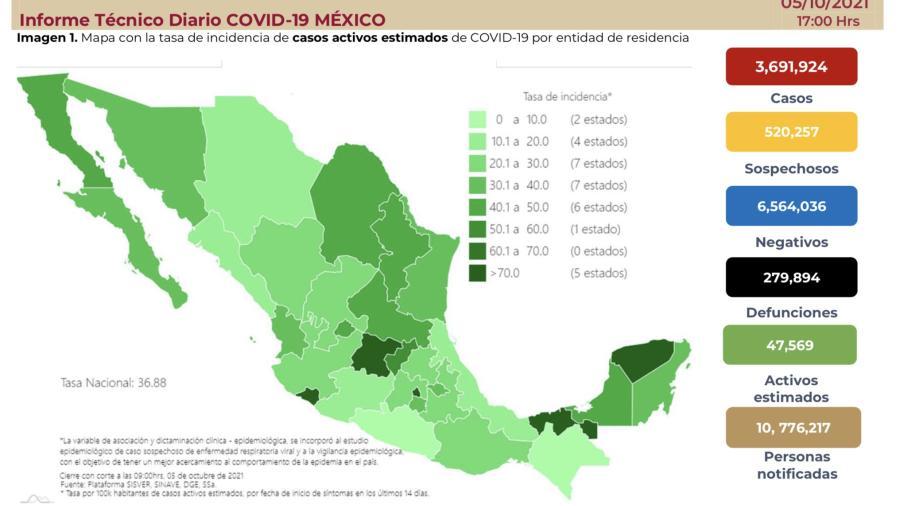 Suma México 3 millones 691 mil 924 casos de COVID-19