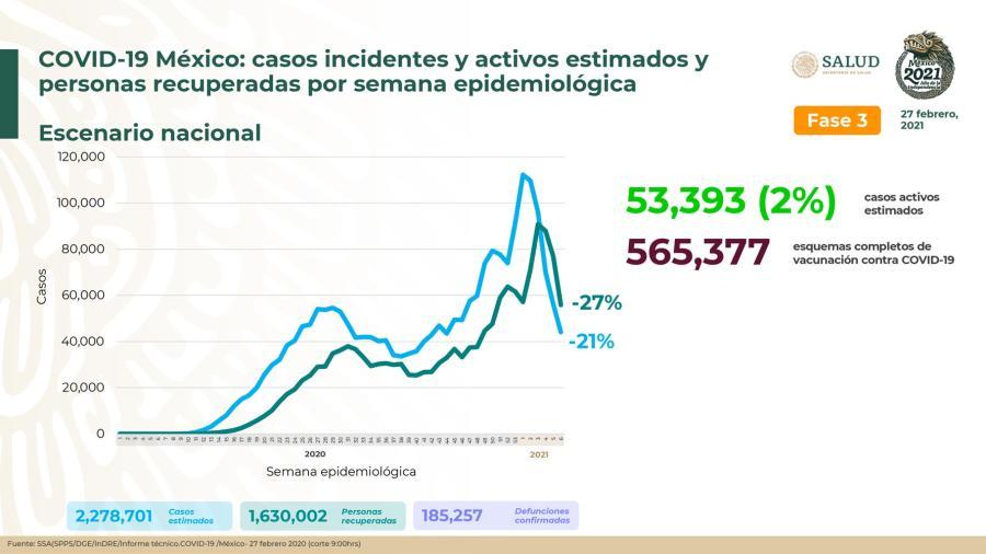 México cumple un año de su primer caso de COVID-19, suma 185 mil 257 decesos