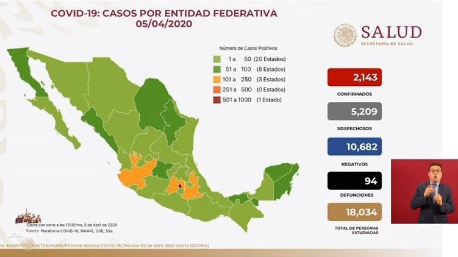 Suman 2 mil 143 casos confirmados y 94 muertos por covid-19 en México