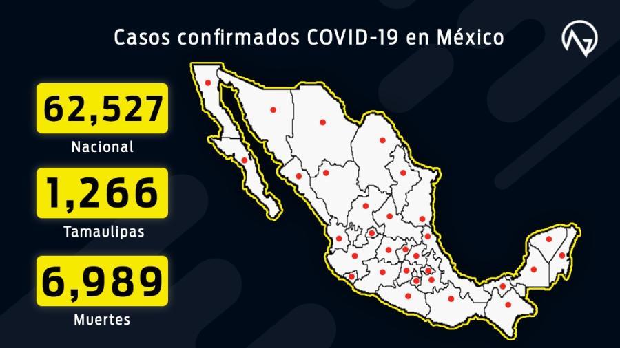 Suman 62,527 casos confirmados y 6,989 muertes por COVID-19