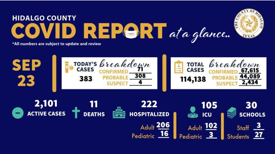 Registra Condado de Hidalgo 383 nuevos casos de COVID-19 en las últimas 24 horas