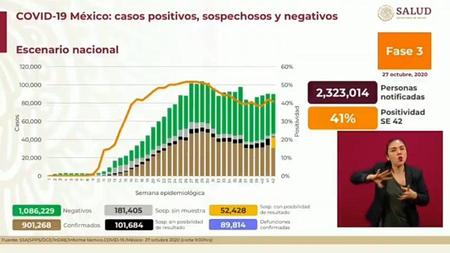 Suma México 901 mil 268 casos de COVID-19