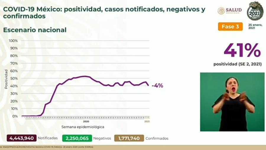 Suma México 1 Millón 771 mil 740 casos de COVID-19