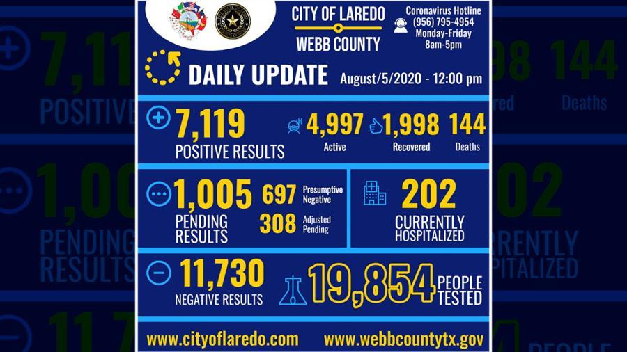 Confirman 198 nuevos casos de COVID-19 en  Laredo, Texas