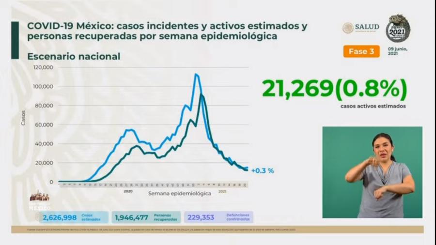 Suma México 2 Millones 441 mil 866 casos de COVID-19