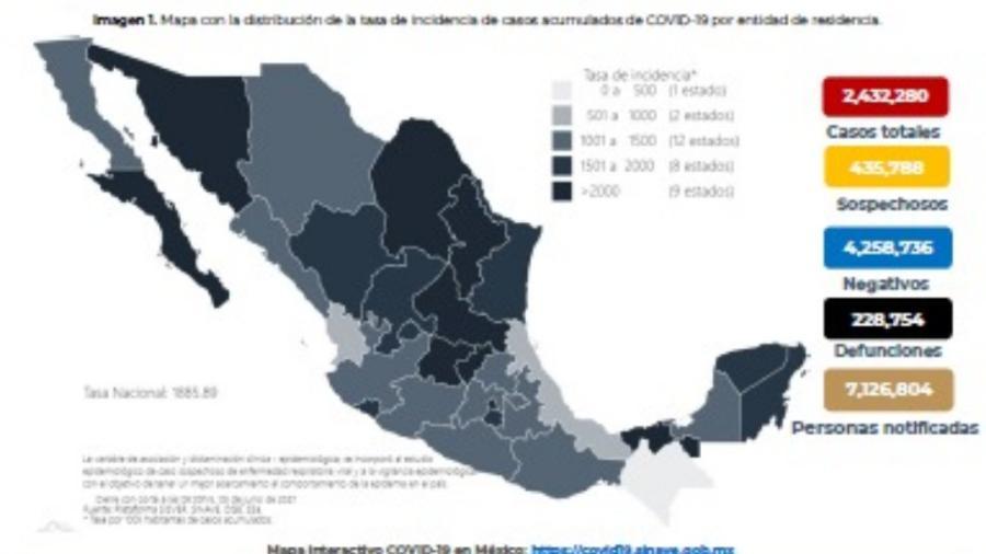 México suma dos millones 432 mil 280 casos de COVID-19