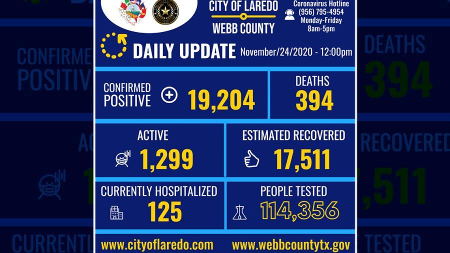 Confirma 318 nuevos casos de COVID-19 en Laredo, TX